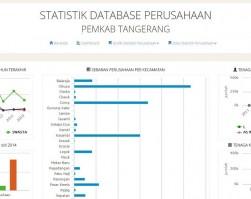 Pembangunan SIM Database Perusahaan