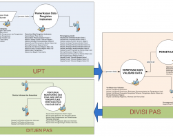 SIM Manajemen Kinerja Ditjenpas (SPEKSI)